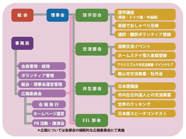 AIA新組織図